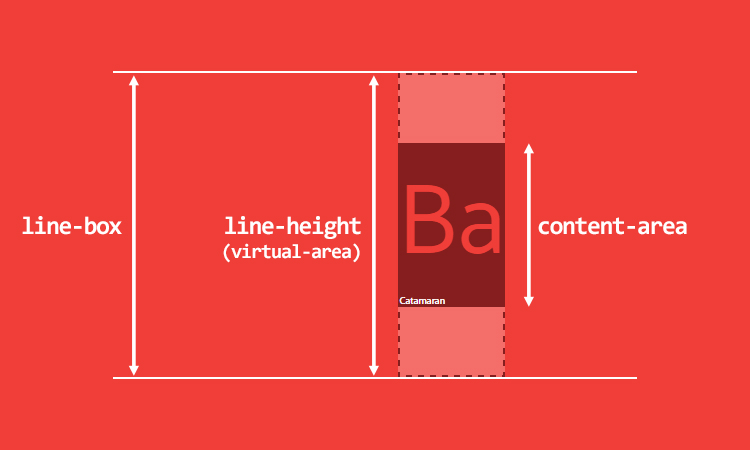 A diagram showing what a line consists of in a browser.